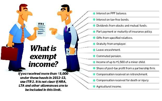 What Is Exempt Income Tax Free Bonds Filing Taxes Income