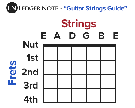 Guitar Strings Guide All You Need To Know And More Ledgernote Guitar Strings Acoustic Guitar Strings Guitar