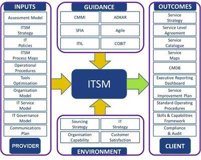 Definition Itsm It Service Management  Join Us   Itsm