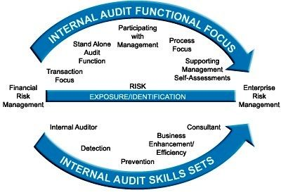 The Contribution of External Auditors to the Internal Control System