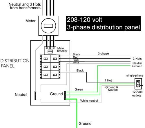 3-phase distribution panel | Electrical circuit diagram, Electricity, Home electrical  wiring | 120 220 3ph Panel Wiring Diagram |  | Pinterest