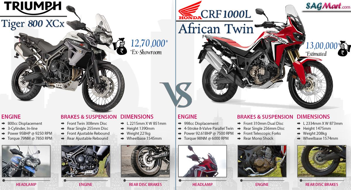Here Is A Close Comparison Of Triumph Tiger 800 Xcx And Honda Crf1000l Africa Twin Is In The Terms Of Engine Displaceme Triumph Tiger 800 Triumph Tiger Triumph