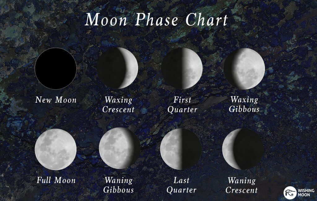 moon phase chart and relating stones Moon phases, Moon