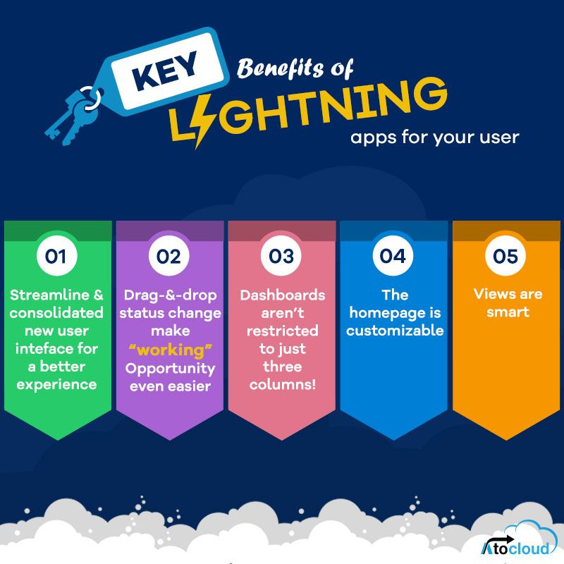Explore the benefit of salesforcelightningapps for your