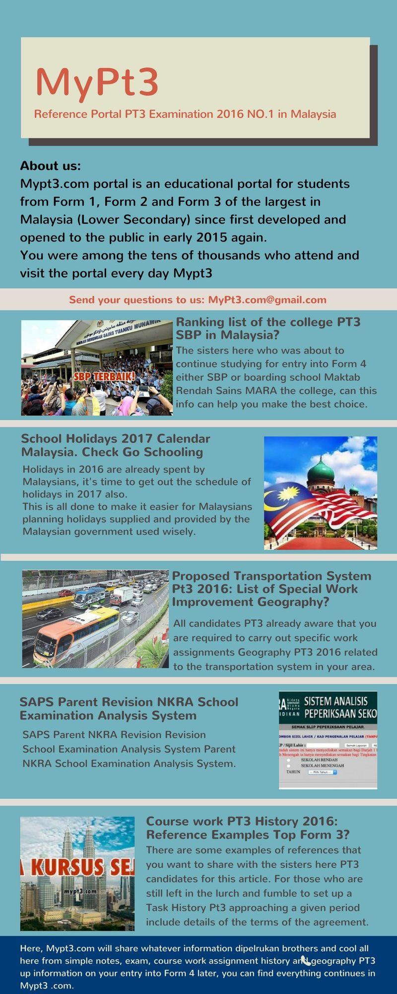 Contoh Kerja Kursus Geografi Pt3 2021 Tingkatan 3 Education Student Public