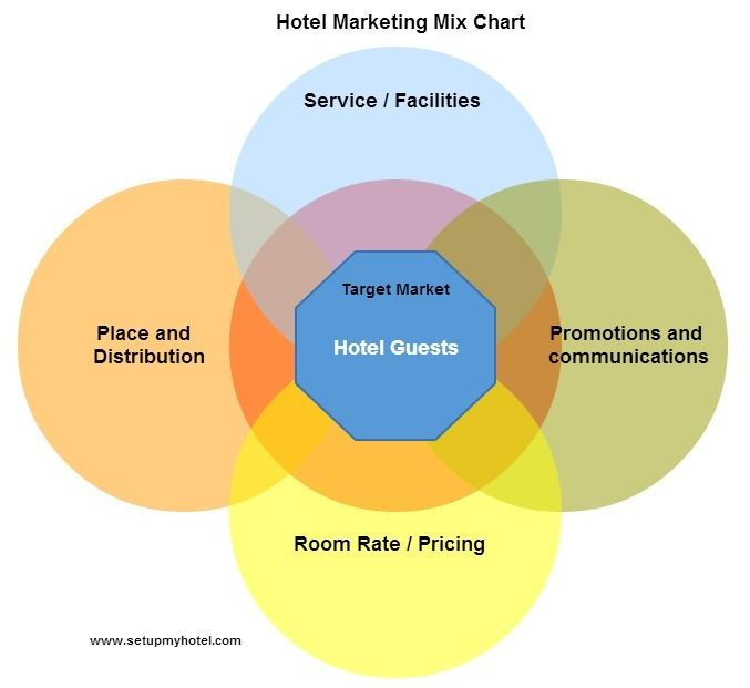 Marketing mix in hotels: http://www.setupmyhotel.com/train-my ...