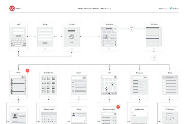 Mobile App Visual Flowchart Sketch Product Mockups Aplicao