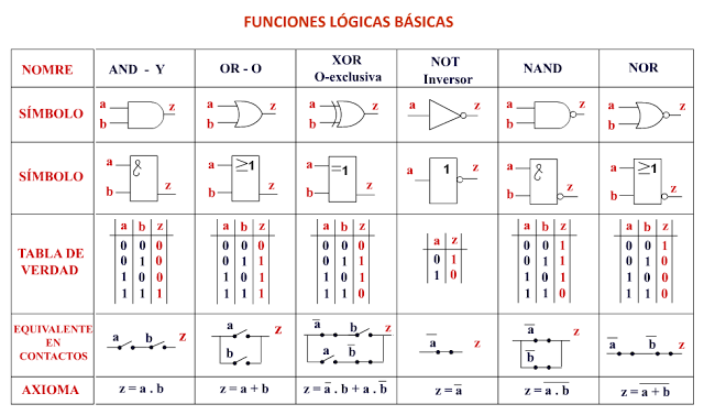 Puertas lógicas | Algebra de boole, Componentes electronicos ...