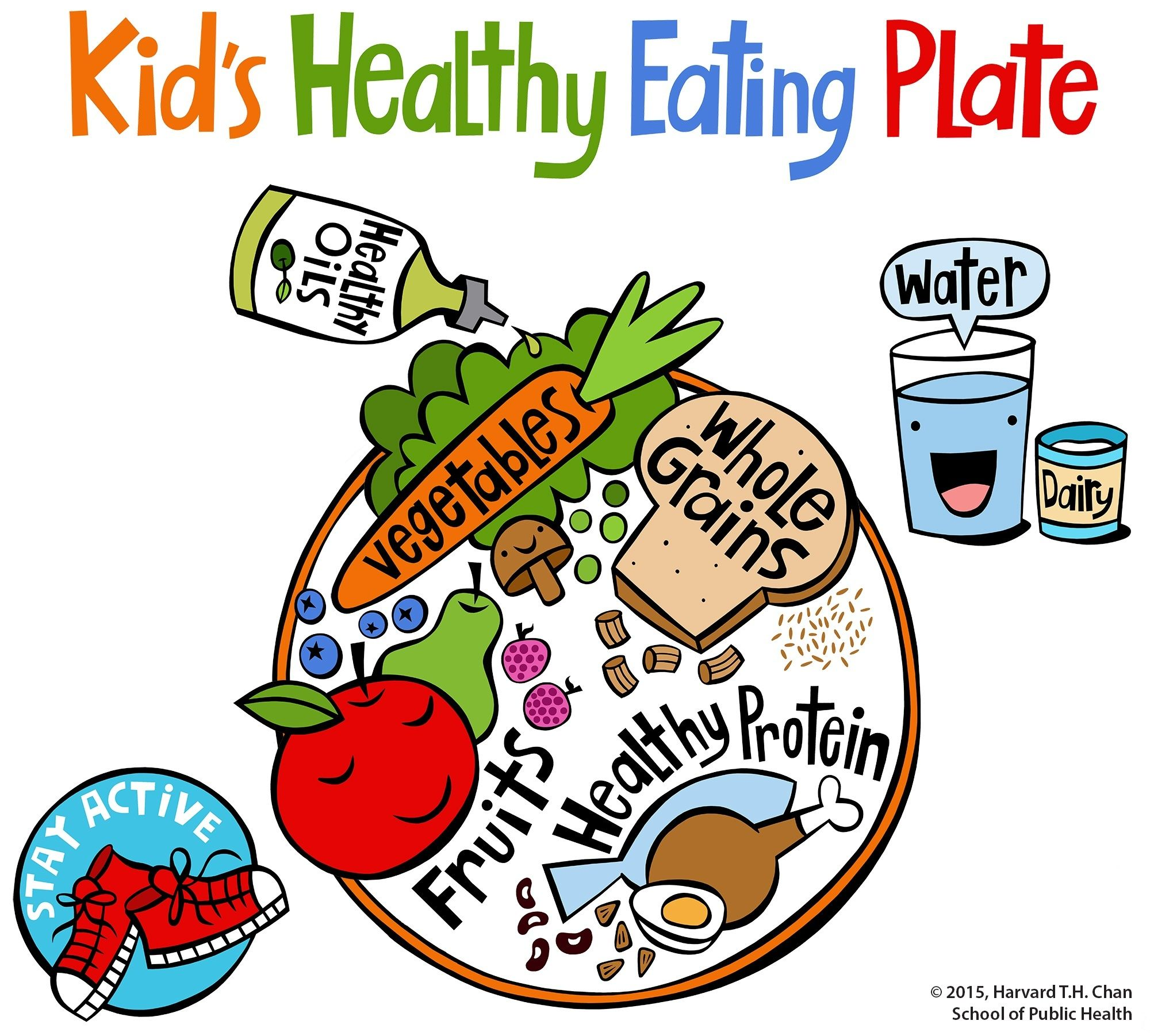 The Kid's Healthy Eating Plate is a visual guide to help