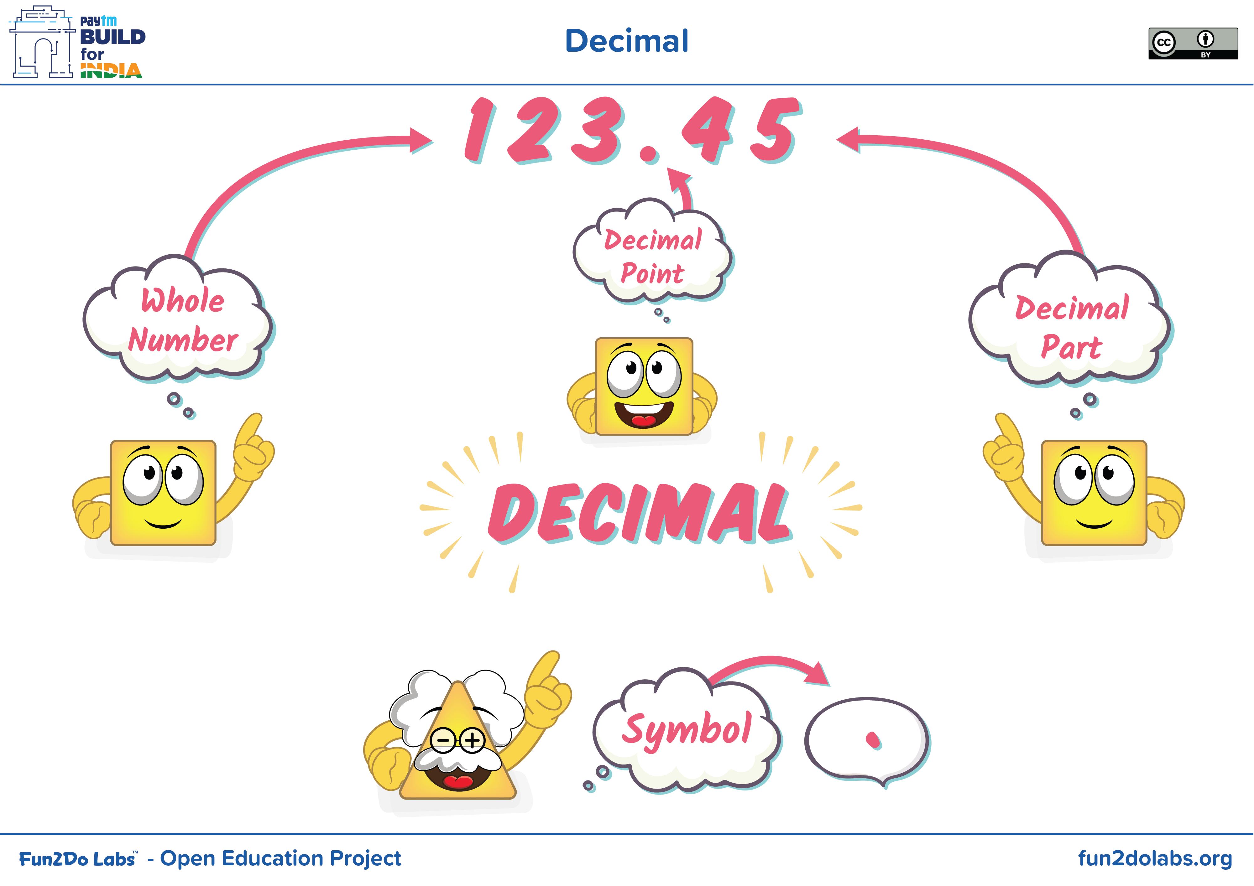 Decimal What Is Decimal Decimal Place Value Symbol Of