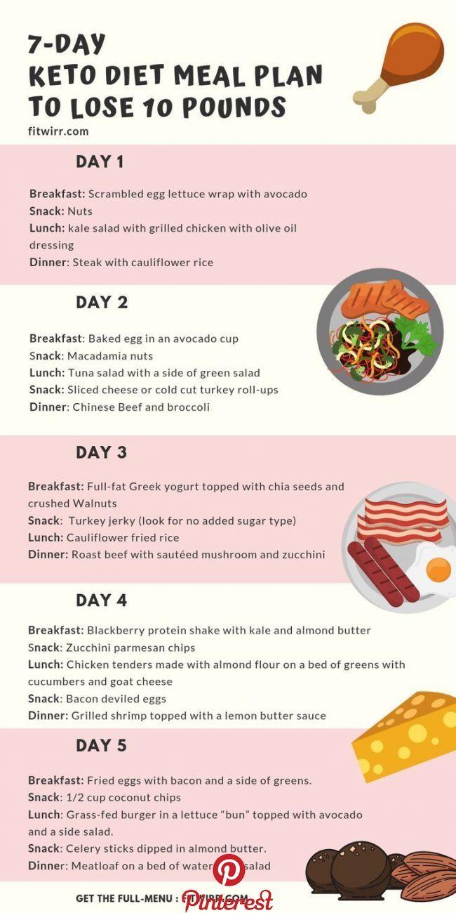 Keto Diet Menu 7 Day Keto Diet For Beginners Ketogenic Diet Meal Plan Keto Diet Food List Keto Diet Meal Plan