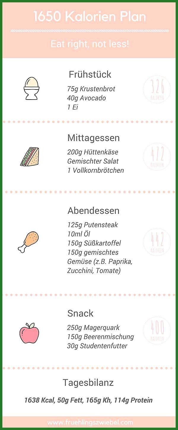 Ernährungsplan ganz einfach selber erstellen – große Step by Step Anleitung #Anleitung #einfach #Ern...