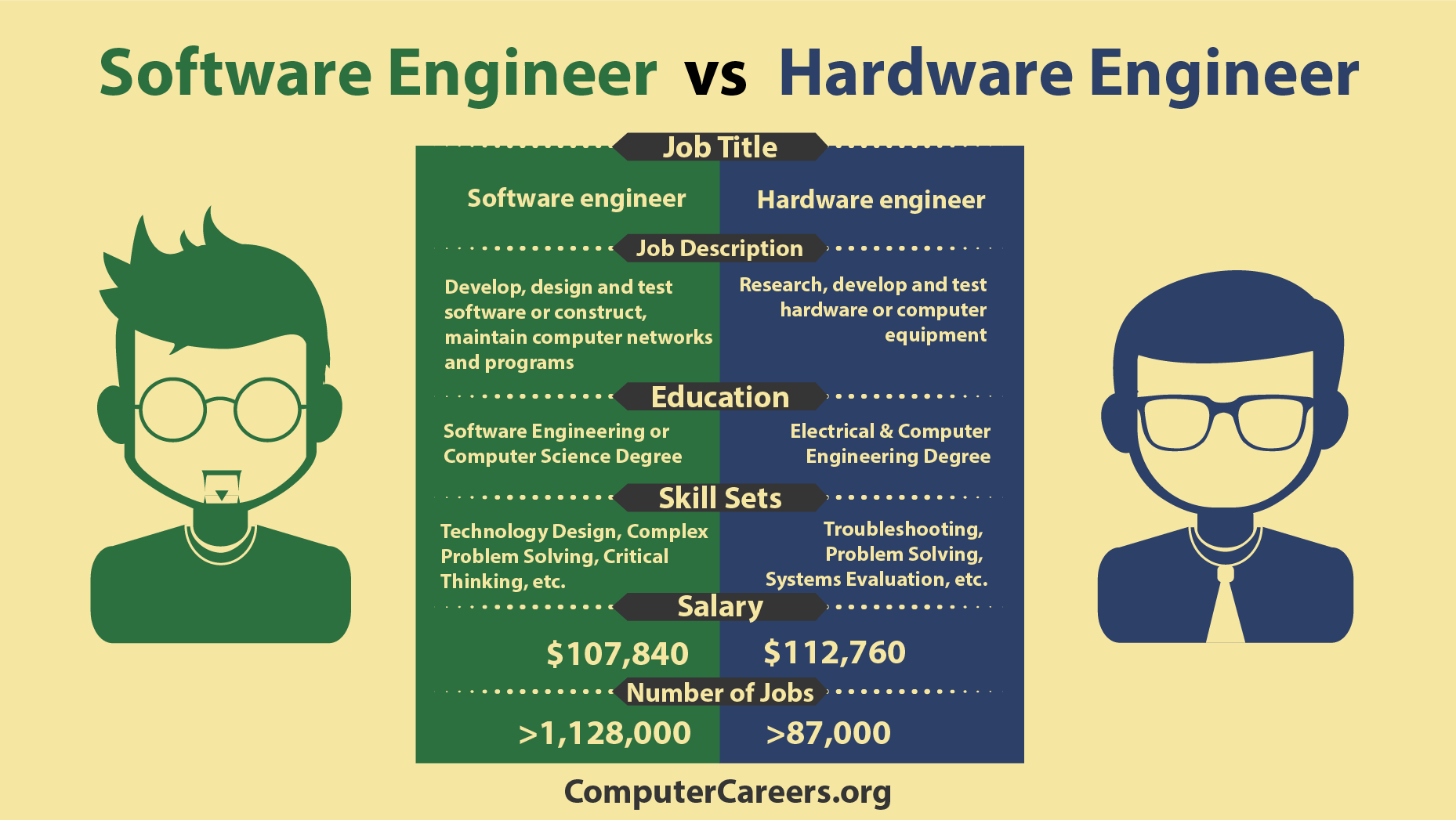 Infographic Software Engineer Vs Hardware Engineer HttpWww