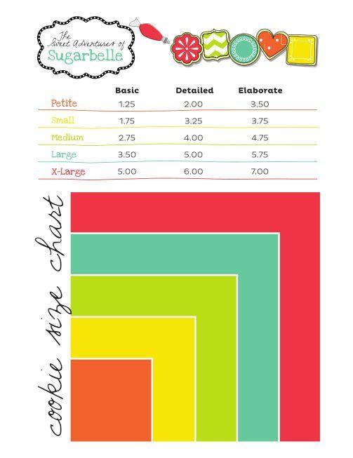 Great post from Sweet Adventures of Sugarbelle (cookie decorator - price chart template