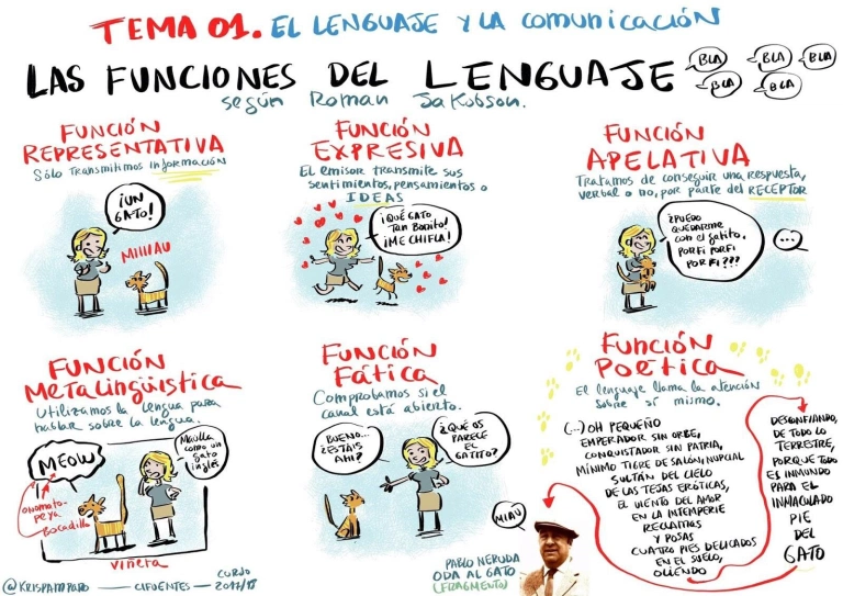Funciones Del Lenguaje Tecnicas De Enseñanza Aprendizaje Lenguaje Blog De Matematicas