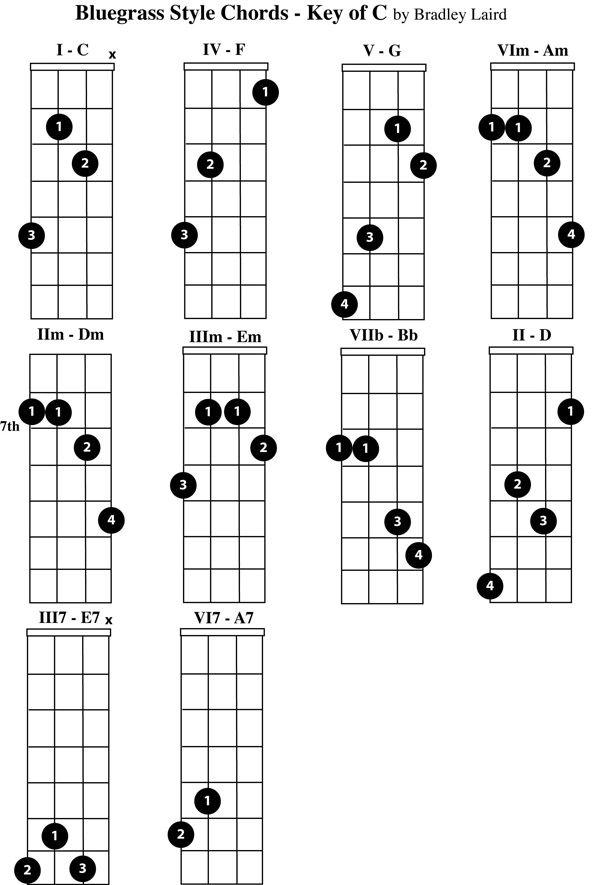 Free Mandolin Chord Chart Key Of C Violinfiddlemandolin