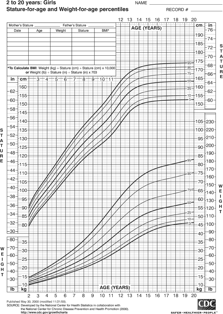 Growth Chart For Girls 2 To 20 Years Height To Weight Chart Size Chart For Kids Growth Chart For Girls