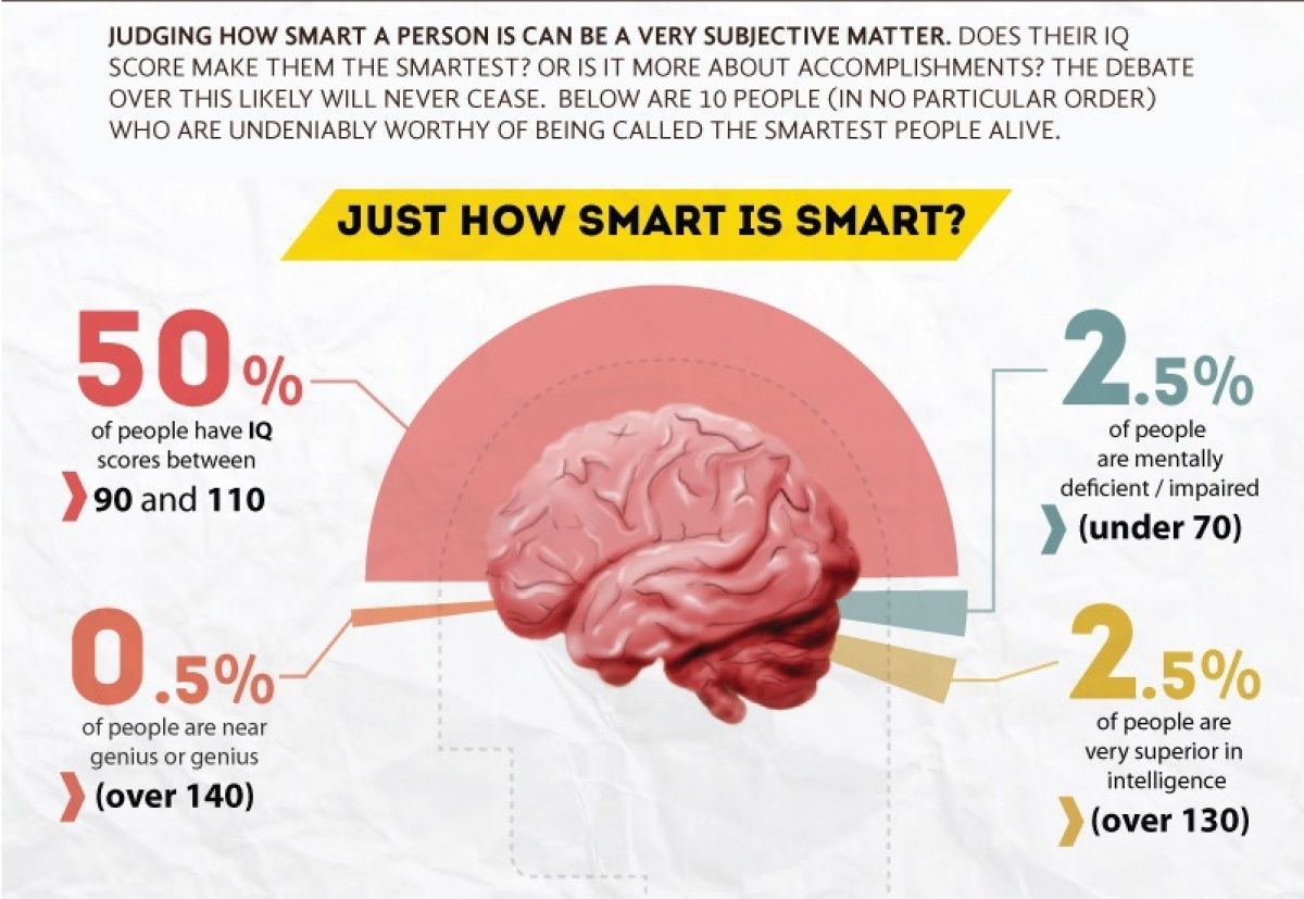 The 10 Smartest People In The World.