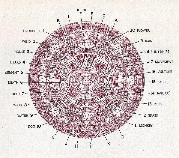 Aztec Calendar Sun Stone Crystalinks Historia De Mxico In