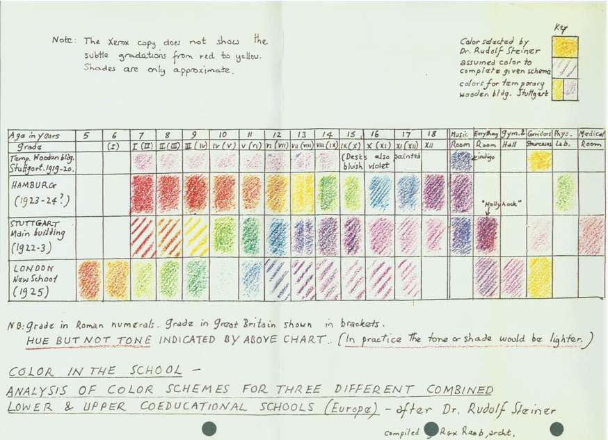 Waldorf school colors chart. As a color nerd/artist...this is ...