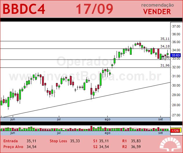 BRADESCO - BBDC4 - 17/09/2012 #BBDC4 #analises #bovespa