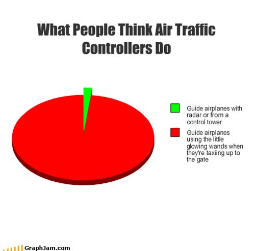 Career Memes Of The Week Air Traffic Controller Air Traffic Control Aviation Humor Traffic