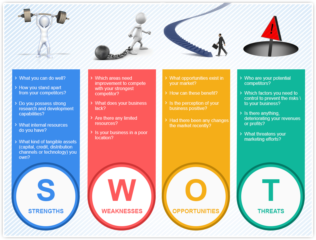 Tweet Understanding SWOT analysis – need of your business ...