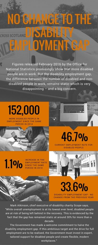 Disability Employment Gap Statistics Infographic by DNDP CIC - gap in employment
