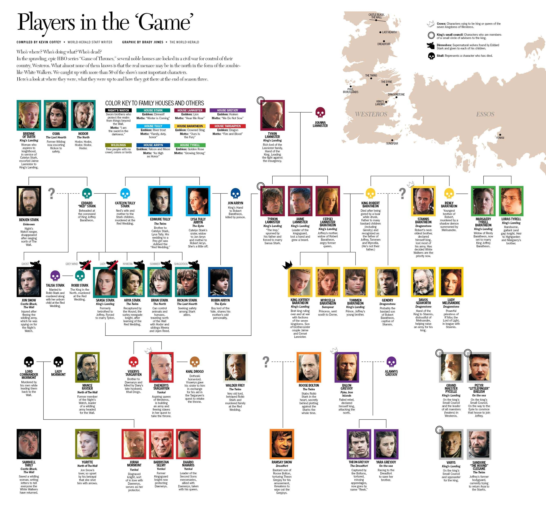 Ultraguia completisima de Game Of Thrones! Mapa juego de