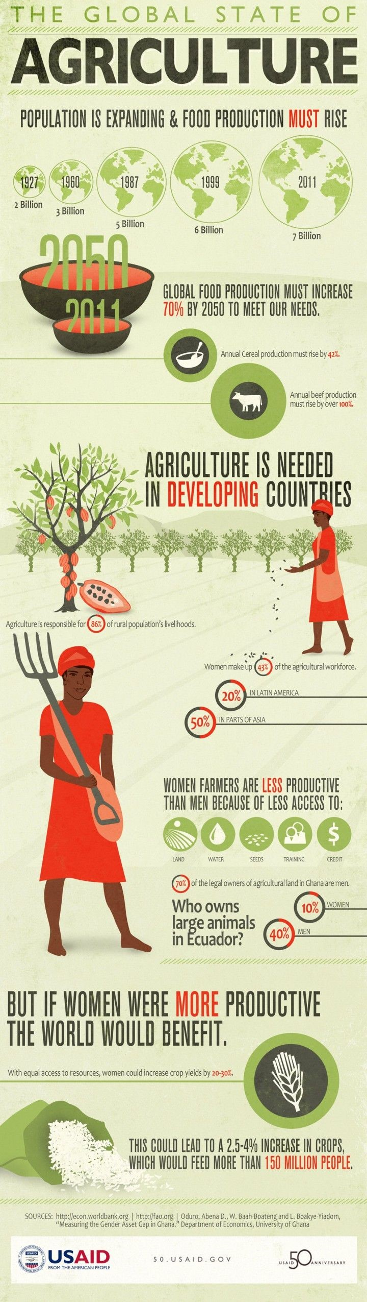 It may seem obvious, but food production must increase to meet the needs of a growing population. This USAID infographic explains the critical role of agriculture in meeting the food needs of people around the world.