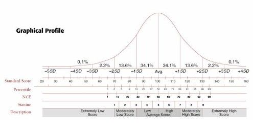 Standard Score conversion to Percentile Rank | speech ...