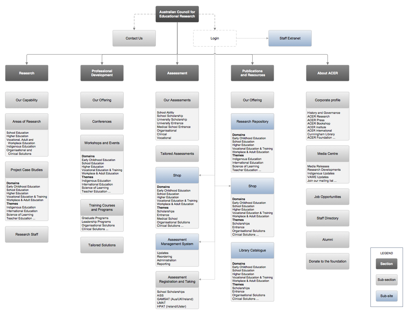 Website Information Architecture Google Search