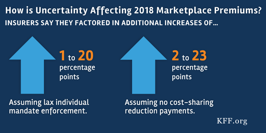 An Early Look At 2018 Premium Changes And Insurer Participation On