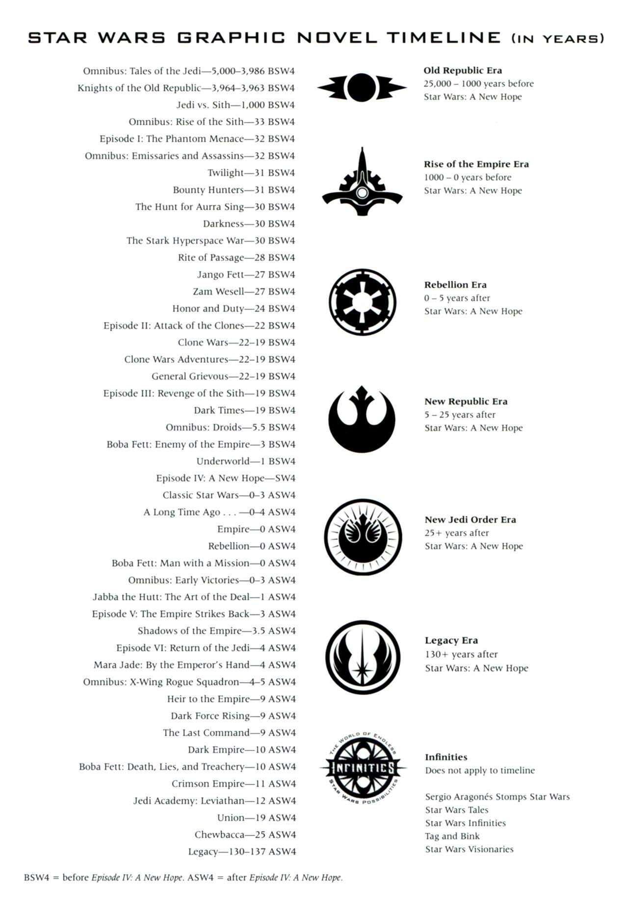 Star wars timeline google suche pinteres star wars timeline google suche more fandeluxe Image collections