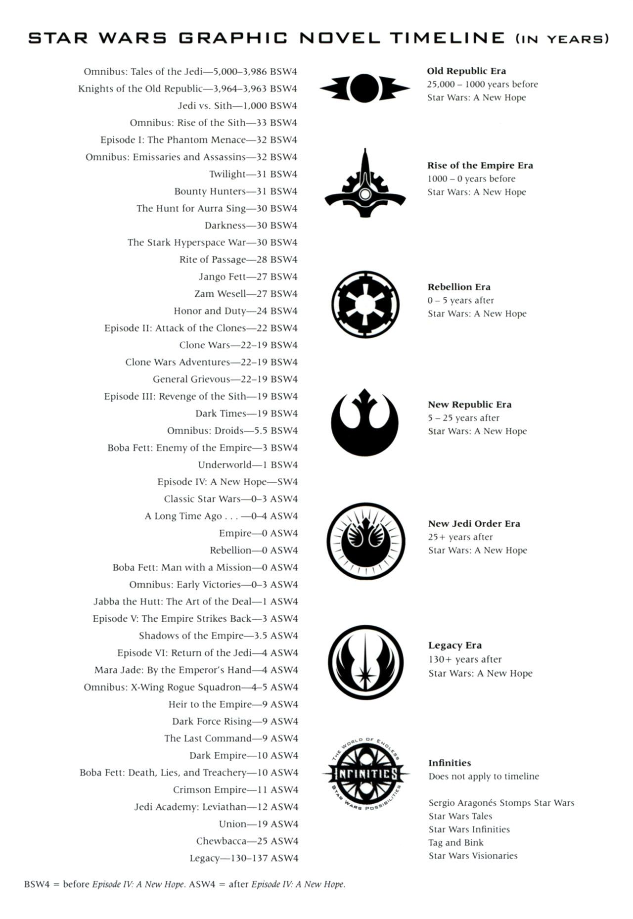 SWTOR Solo Story Order Guide | Republic Balmorra / Imperial Taris