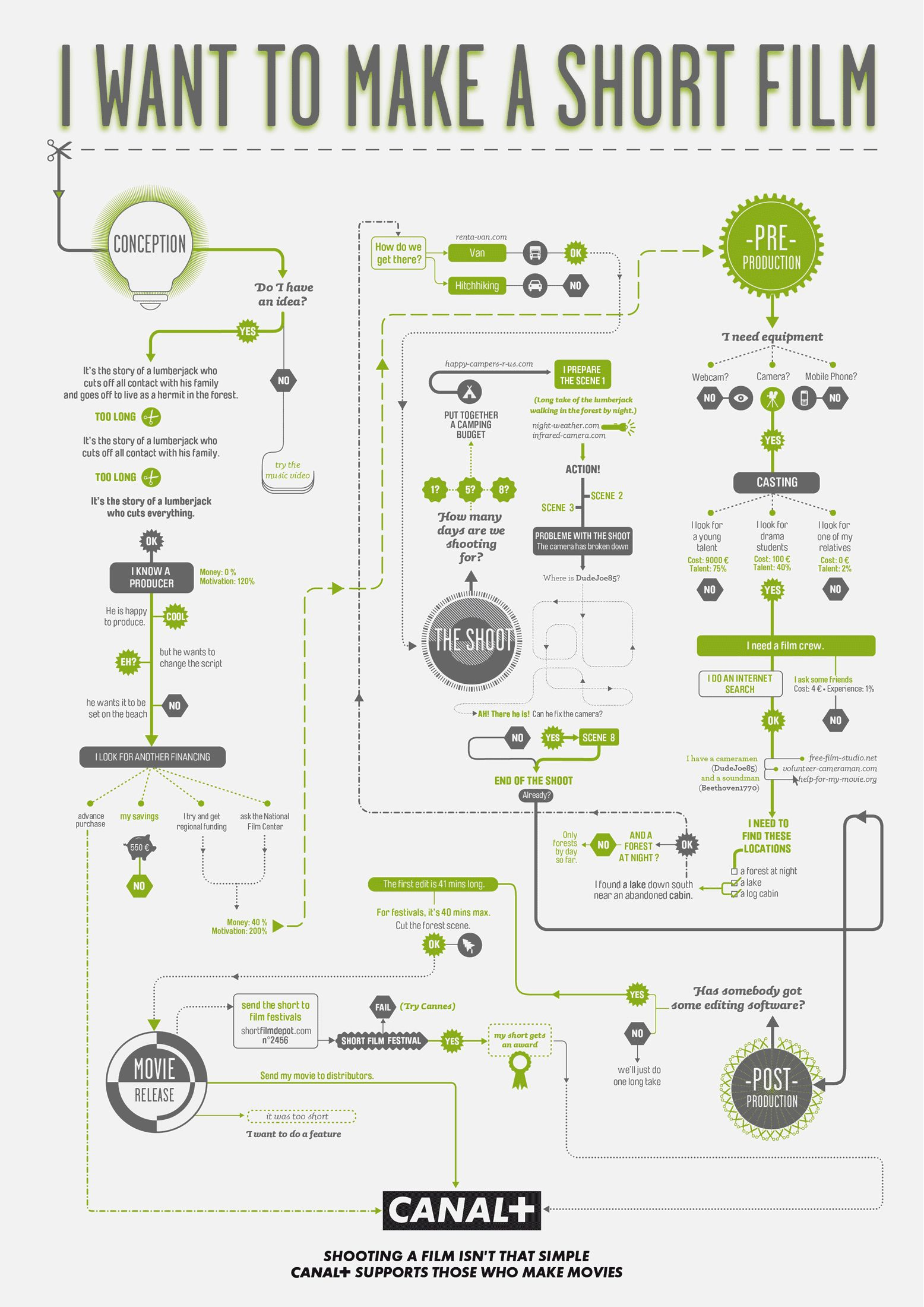 Incredible charts for a perfect film making process film making incredible charts for a perfect film making process nvjuhfo Images