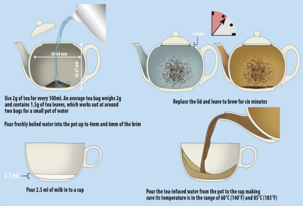 An American Wants To Teach Brits How To Make Tea Properly How To Make Tea Perfect Cup Of Tea Tea Cups