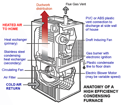 Learn About High Efficiency Condensing Furnaces With Images