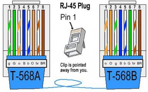 Cat 5 6 Cabling Standard And Cable Type With Images Ethernet