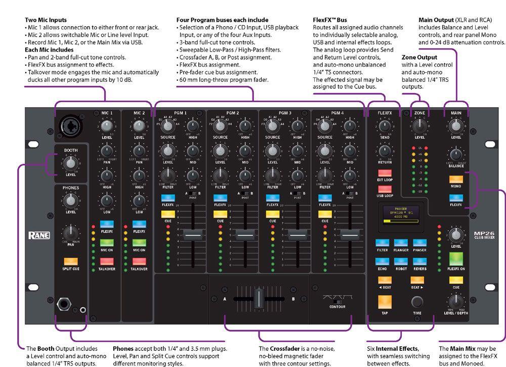 Rane Pro Audio Mp26 Rack Mount Club Dj Mixer With Usb Mic Inputs