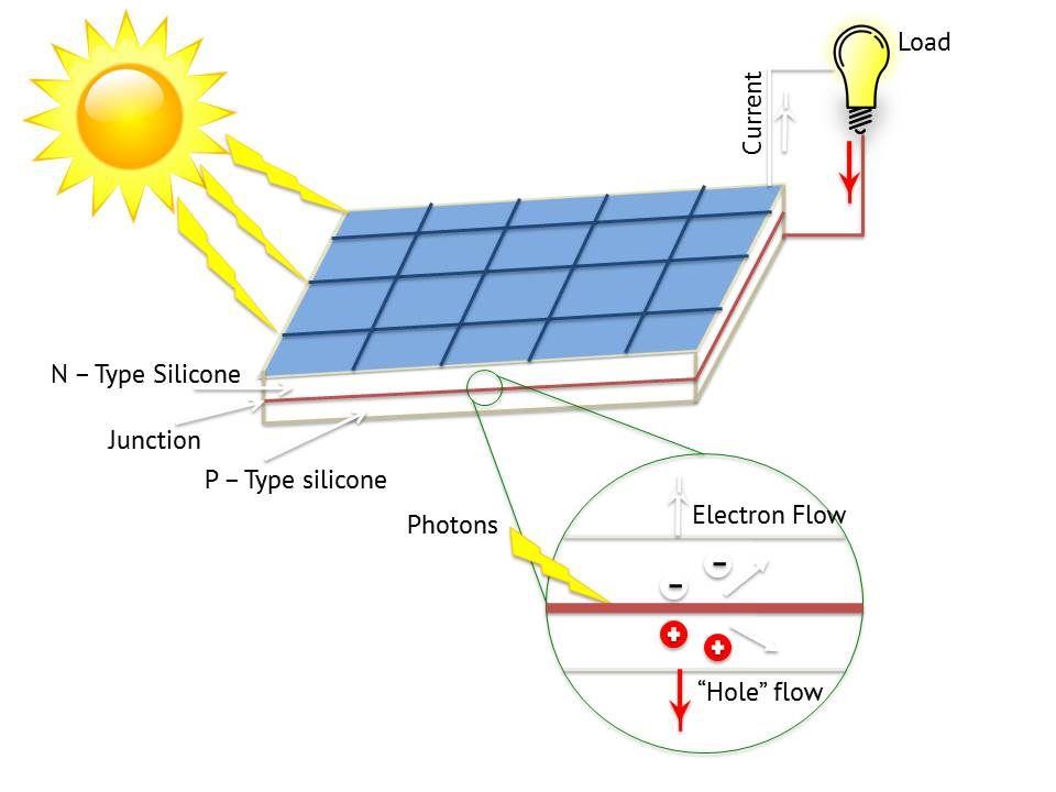 How #Solar Energy Works Diagram #Electronics #EEE