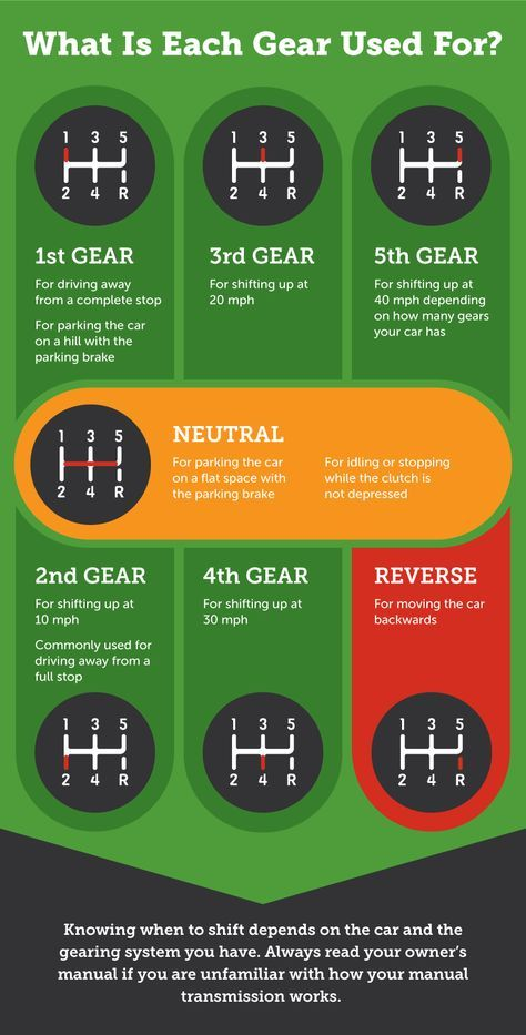 Learn To Drive A Stick Shift Learning To Drive Manual Car Car Facts