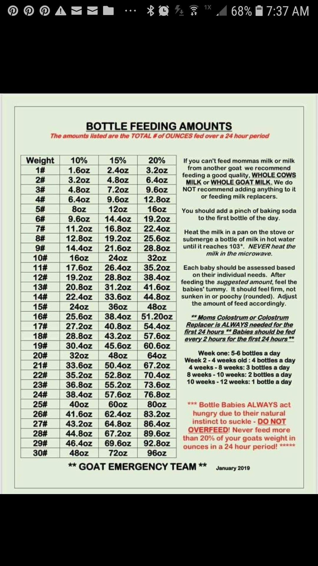 Bottle babies feeding chart Baby bottles, Baby feeding