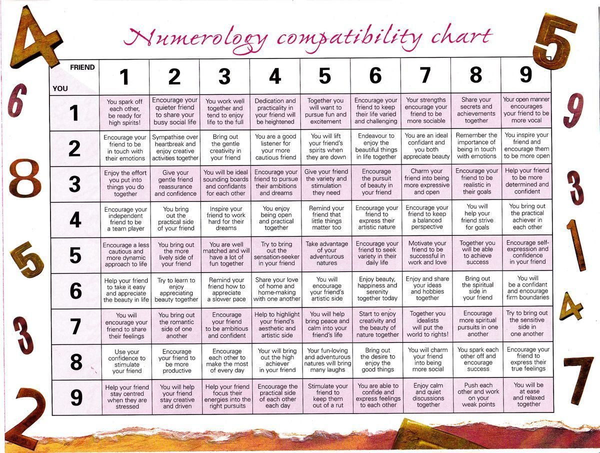 Numerology Compatibility Chart Friendship Numbers Your Astrology