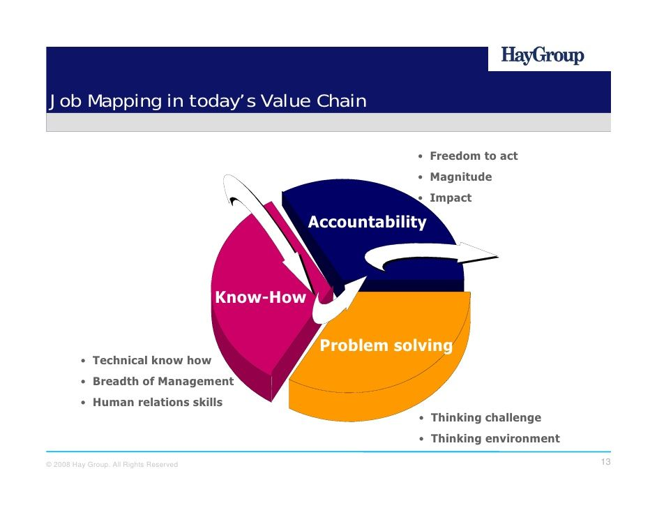 Job Mapping in today's Value Chain                                                                   • Freedom to act        ...