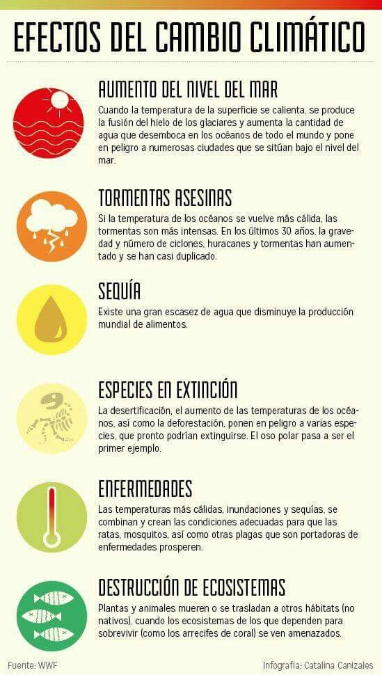 Cambio Climático Climate Change Activities What Is Climate Global Warming Climate Change