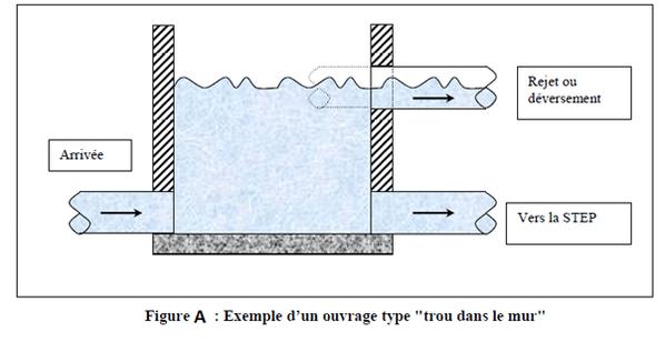 Ouvrages types assainissement pdf cours de genie civil for Assainissement cours pdf