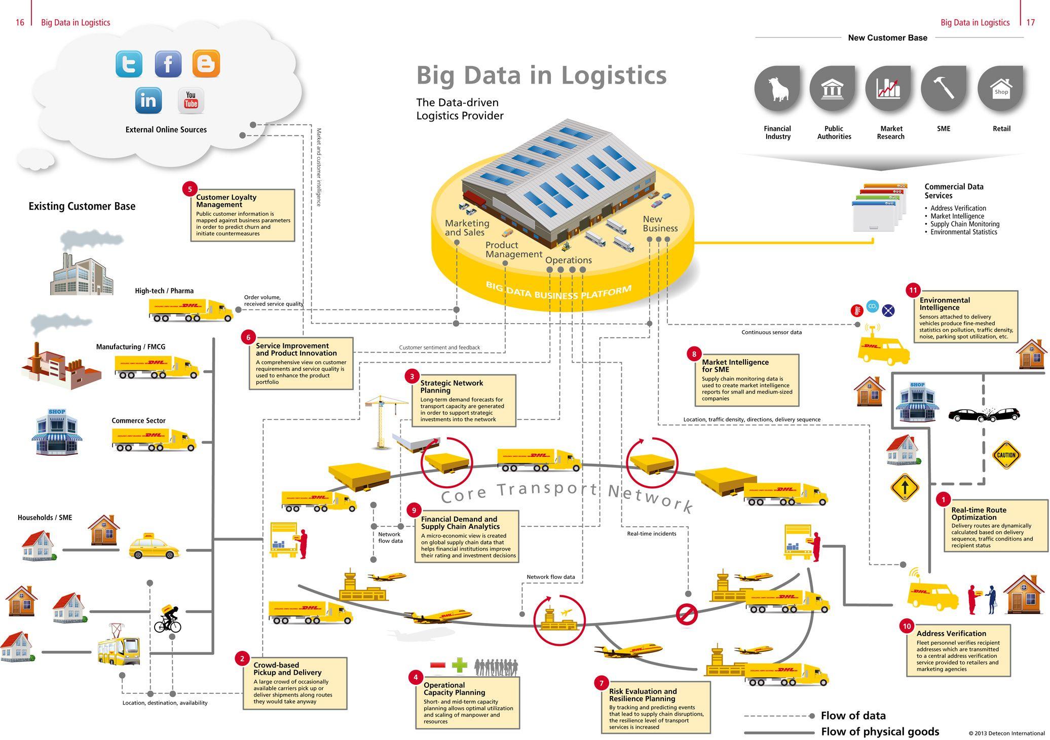 """Big Data in Logistics"""", ein aktueller Trendreport von DHL, geht der ..."""
