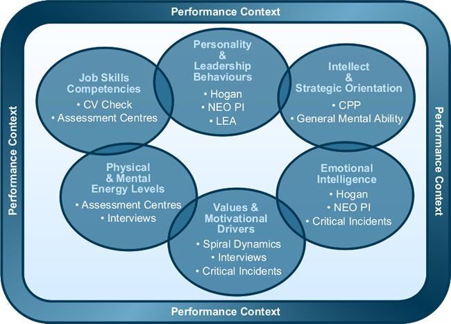 how to develop competencies in leadership