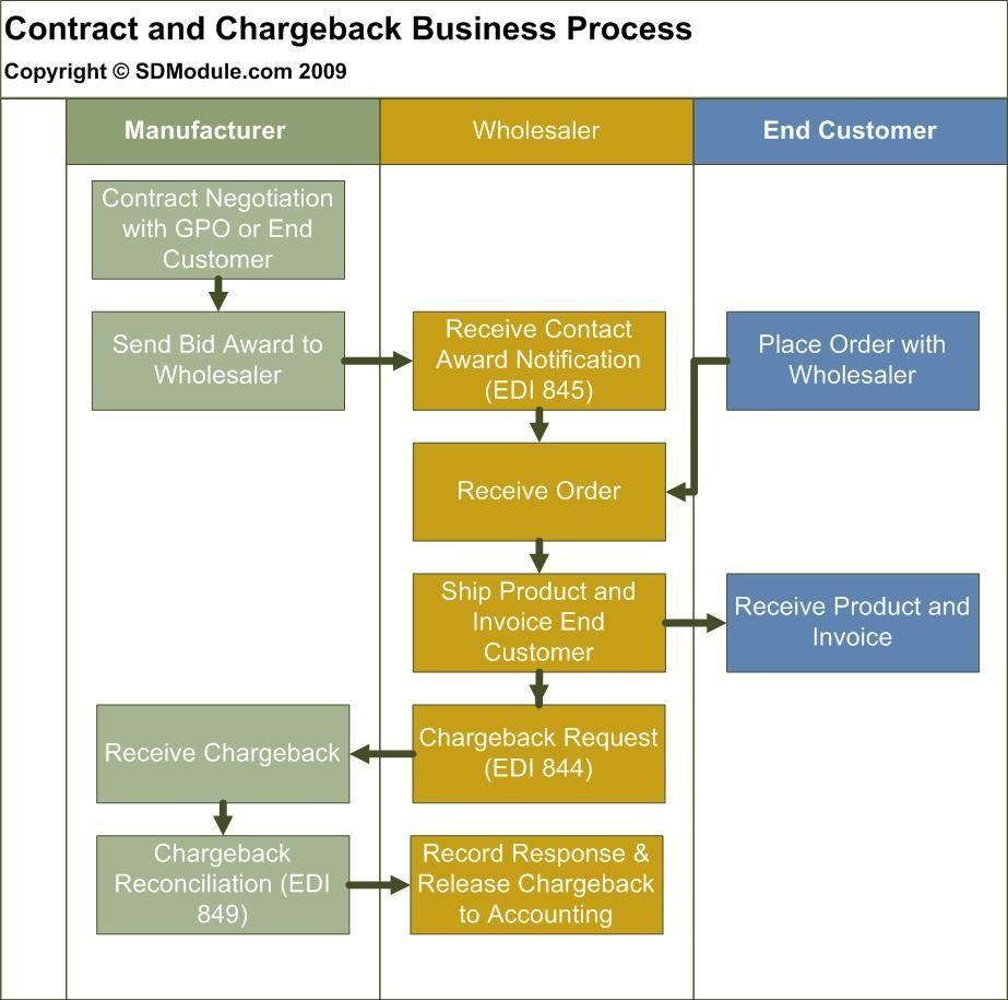 SAP Chargebacks Without Vistex Business Process ERP